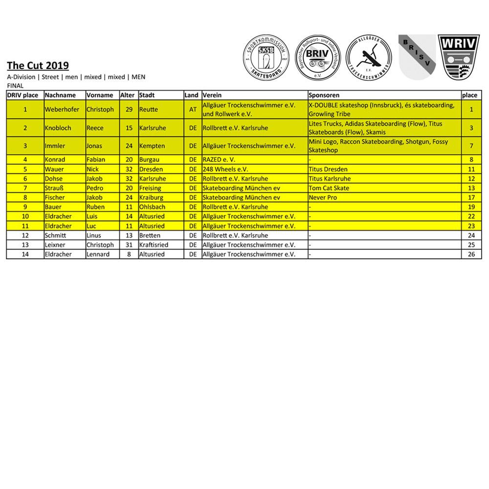 Offizielles Ranking, 11 Wildcards für die #sktwk Düsseldorf Voraussetzung: Mitgliedschaft in einem Verein der dem Fachverband für Rollsport (Skateboarding) angehört.