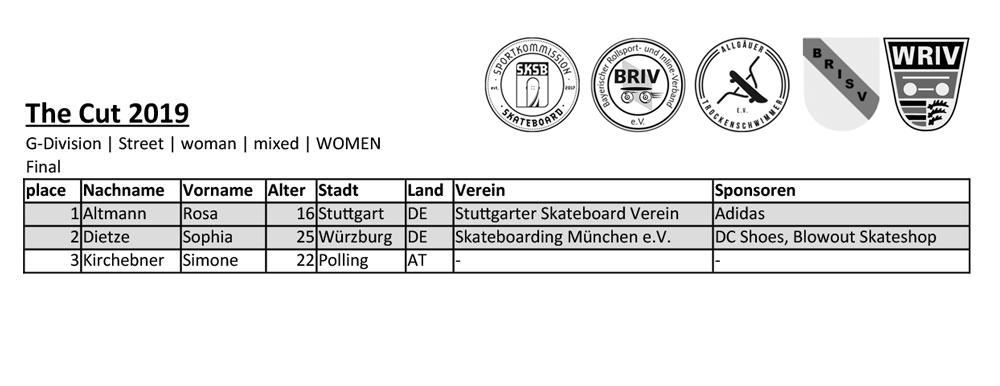 Results GIRLS, die ersten zwei haben Wildcards für die #sktwk Düsseldorf erhalten. Voraussetzung ist die Mitgliedschaft in einem Verein der dem Fachverband für Rollsport (Skateboarding) angehört.